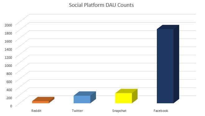 Social platform DAU counts - chart
