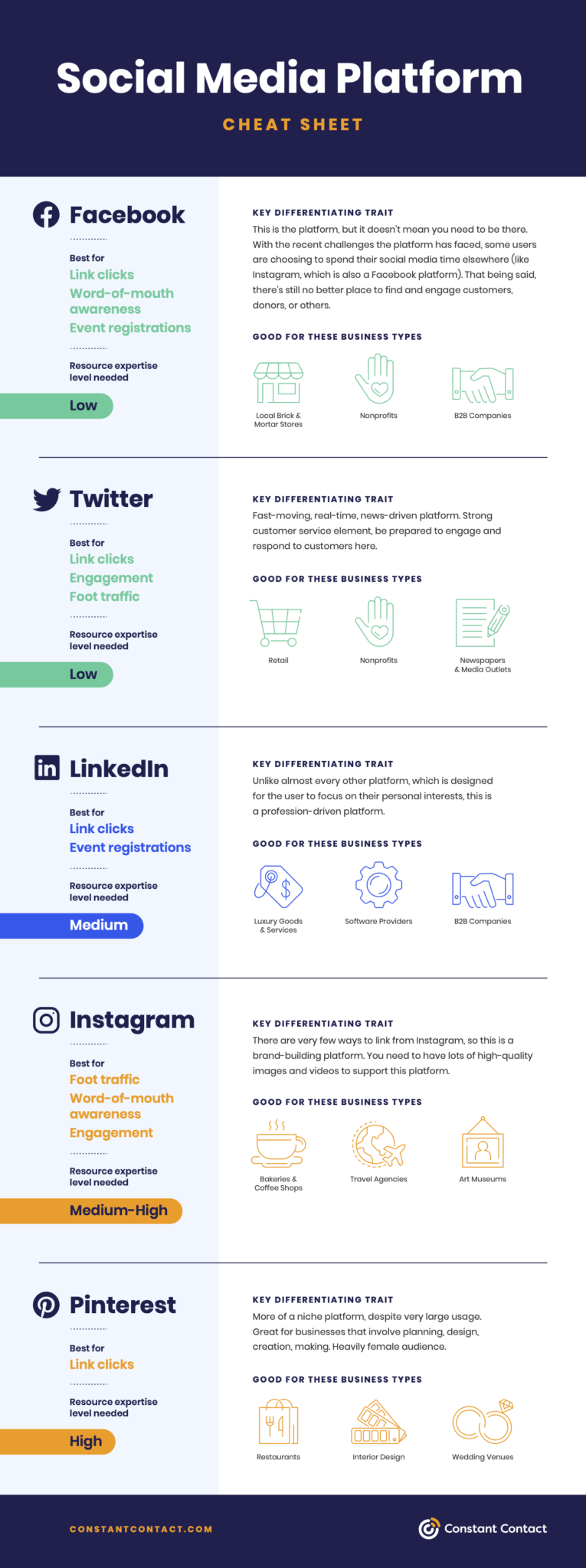 Social platform cheat sheet