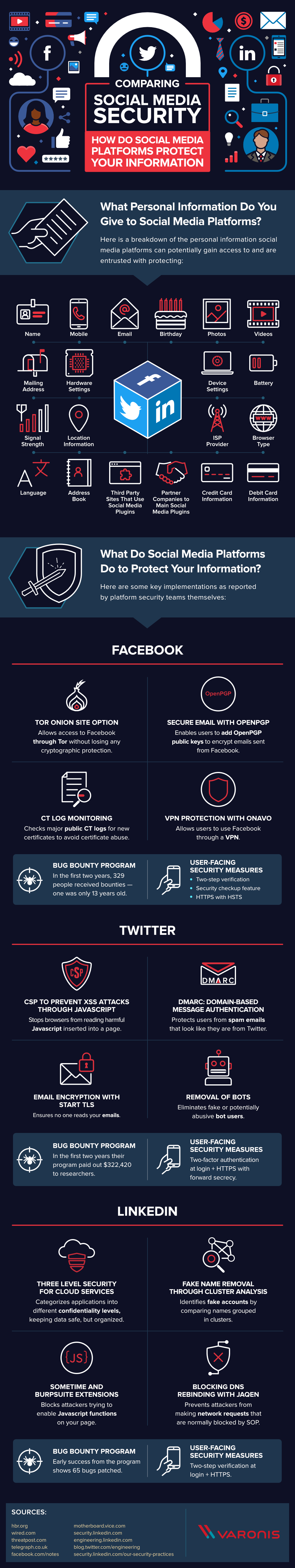 Infographic looks at the data security options used on the major social networks