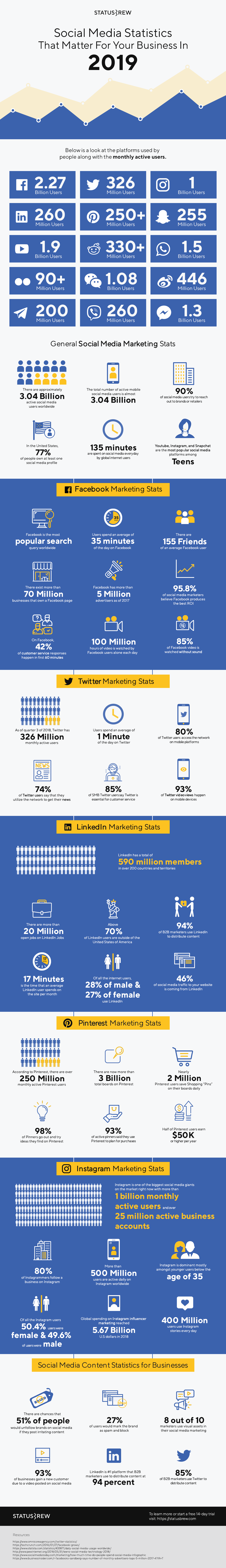Infographic lists a range of social media usage stats
