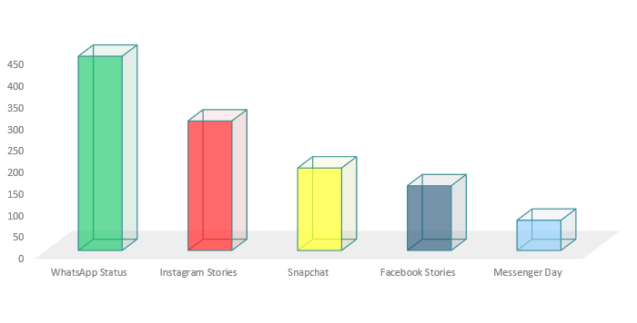 Facebook informa el uso de historias de Facebook, comienza la prueba de historias Anuncios | Social Media Today
