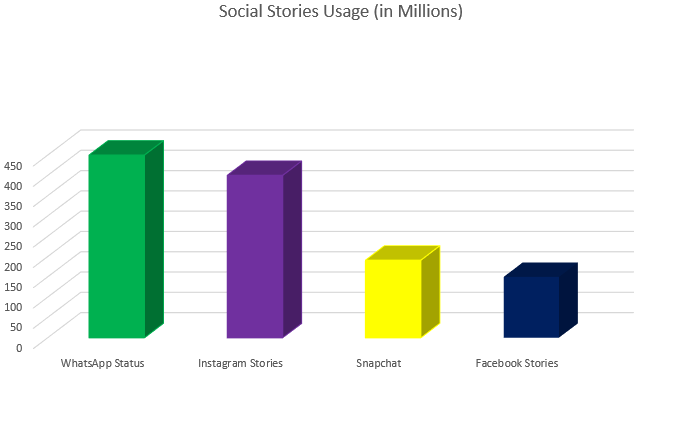 Social stories usage across platforms (graph)