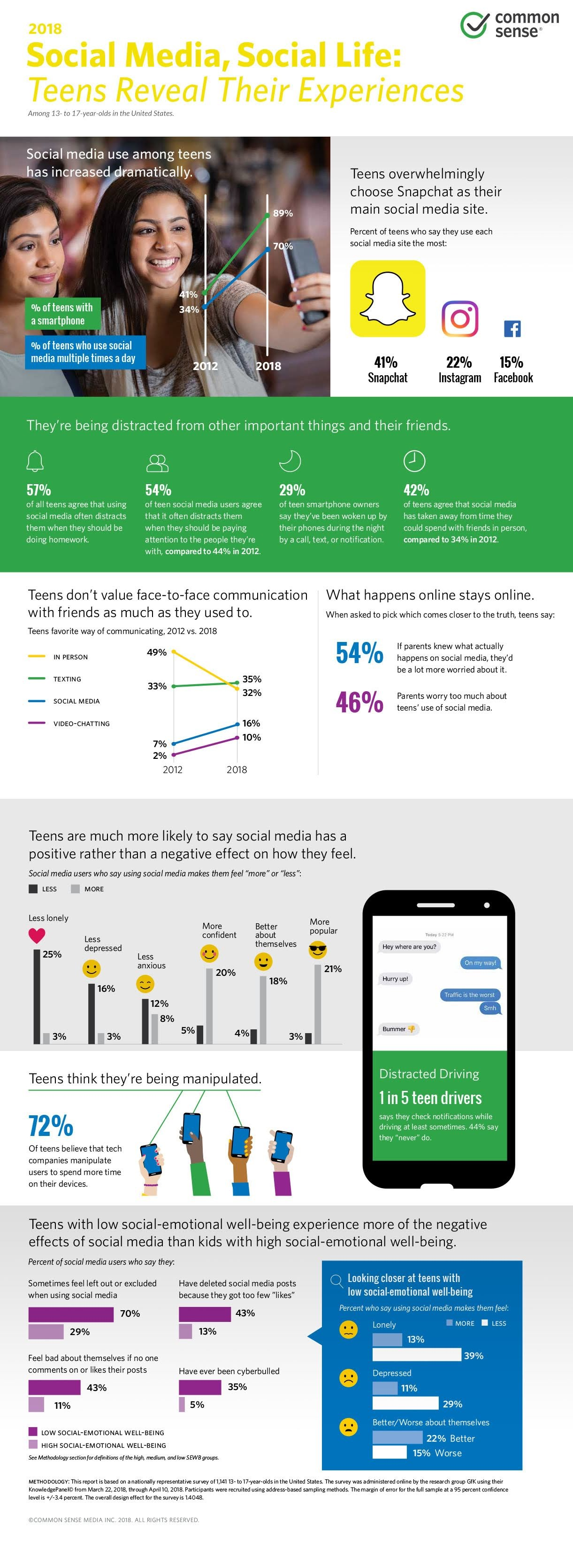 Infographic looks at social media usage habits among teen users