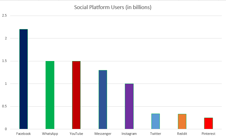 Instagram Reaches 1 Billion User Milestone | Social Media Today