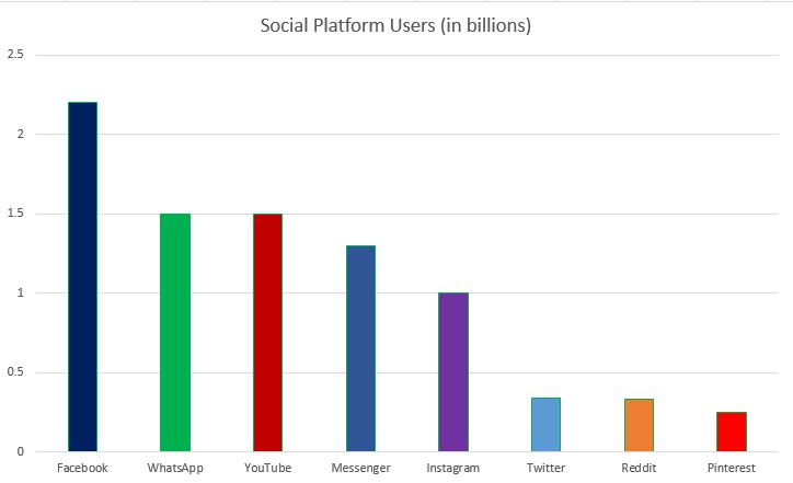 انستغرام تصل الى مليار مستخدم وسائل الاعلام الاجتماعية اليوم