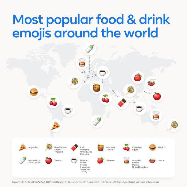 Facebook Emoji usage