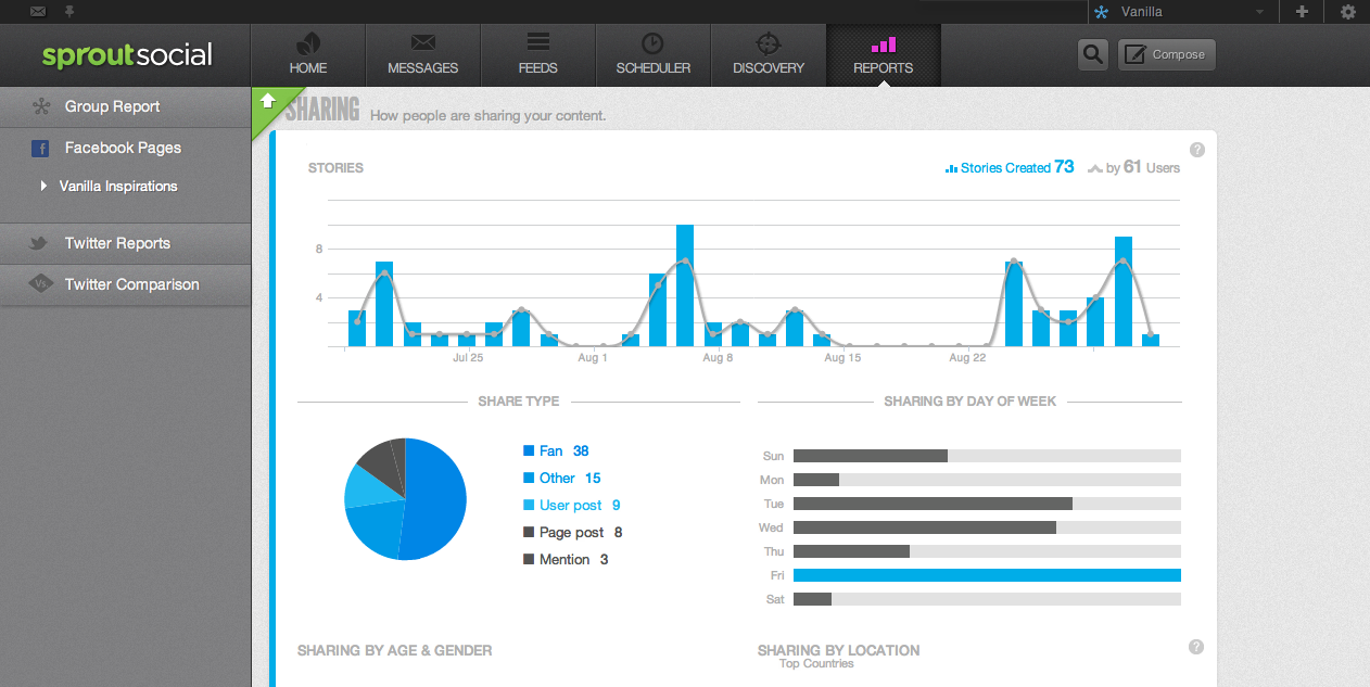 11 Great Social Media Management and Reporting Tools to Consider | Social Media Today