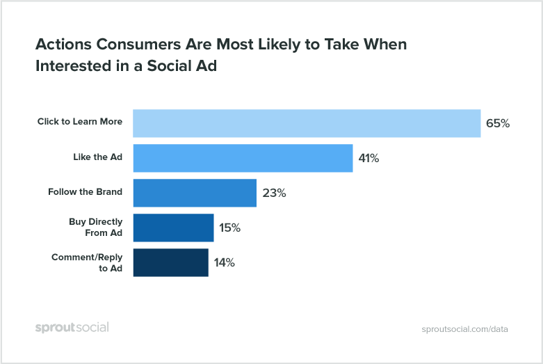 New Report Finds Consumers Respond Best to Entertaining Social Ads, Not Discounts | Social Media Today