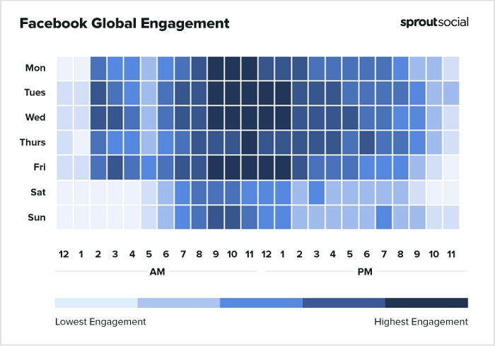 Sprout Social best times to post to Facebook chart