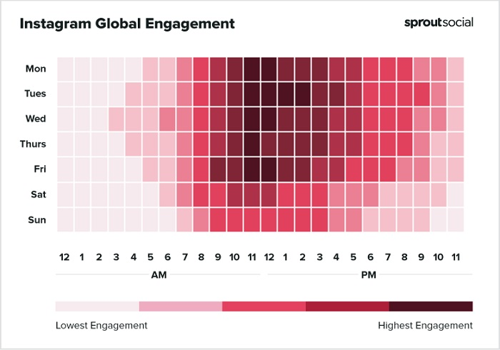 Sprout Social best times to post to Instagram chart