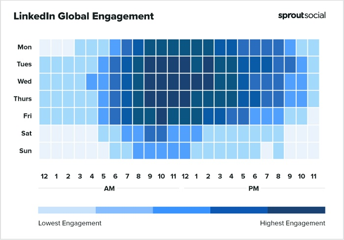 Sprout Social best times to post to LinkedIn chart