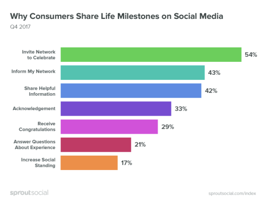 New Report Underlines the Power of User-Generated Content, Rising Influence of Social | Social Media Today