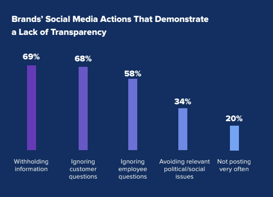 Sprout Social Transparency Report charts