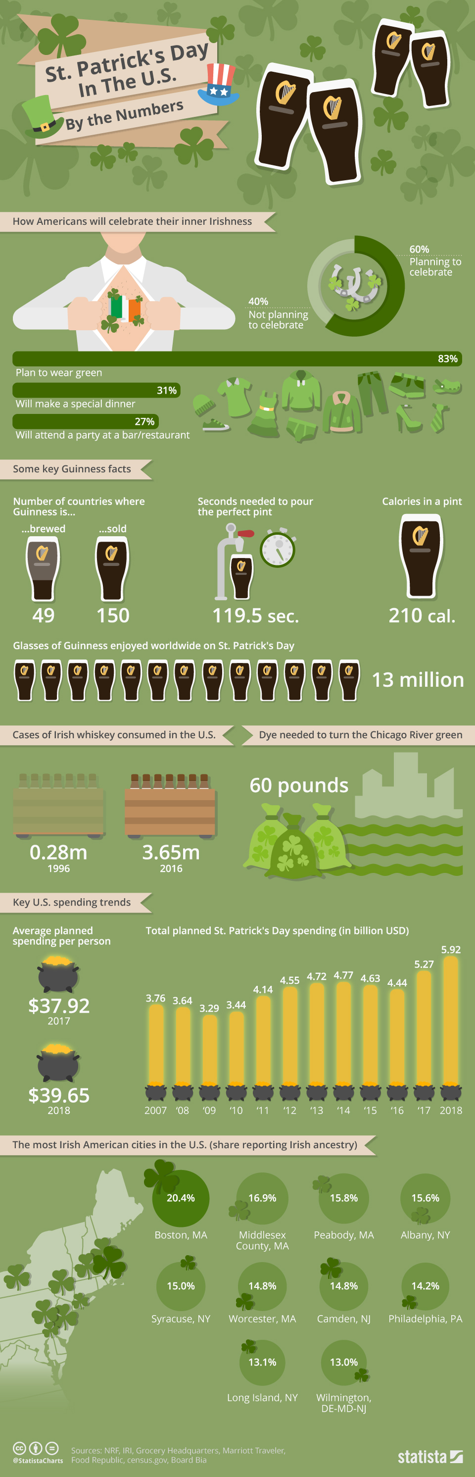 Infographic looks at the popularity of St Patrick's Day in the US