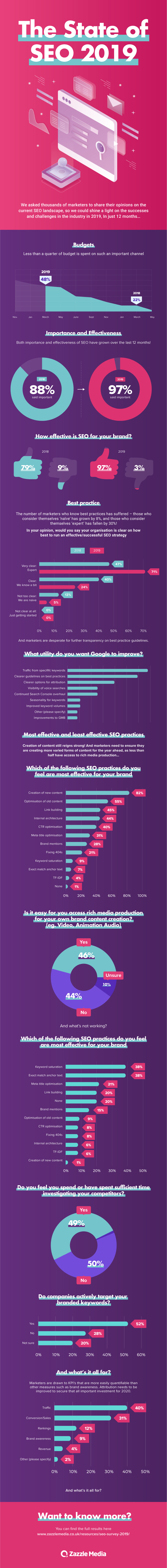 Infographic looks at SEO trends and shifts