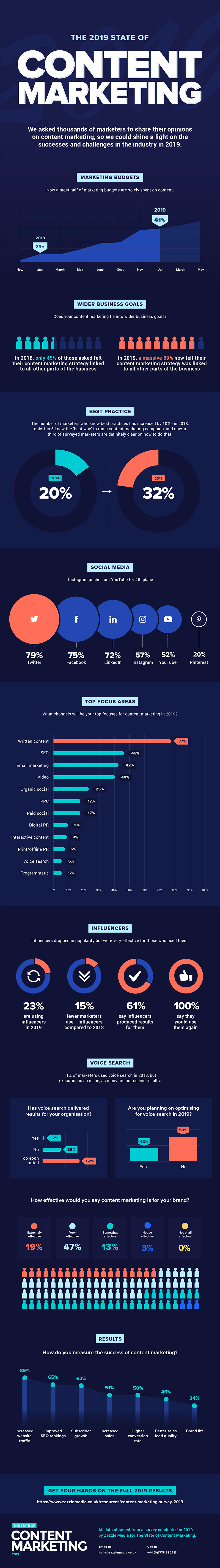 Infographic provides an overview of a recent content marketing survey report