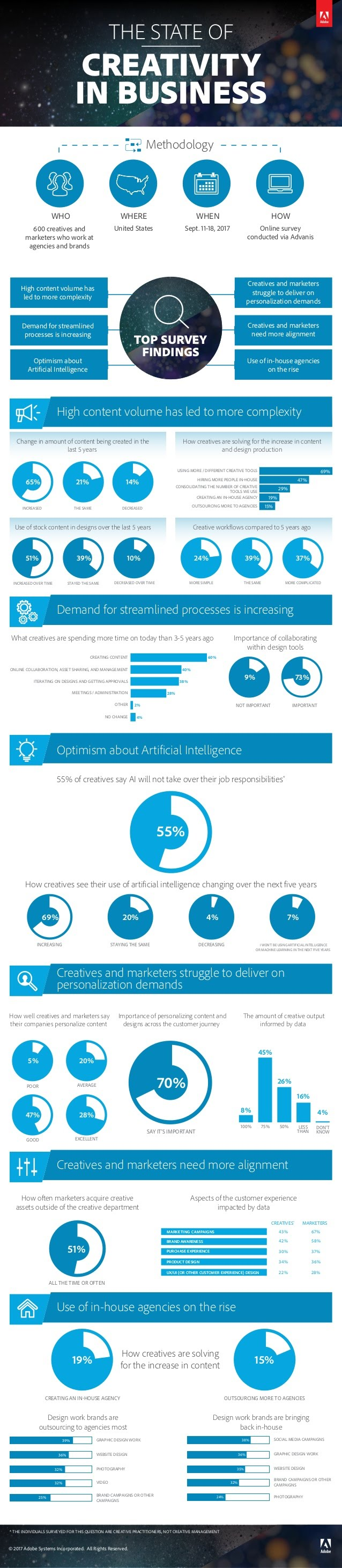 The State of Creativity in Business [Infographic]   Social Media Today