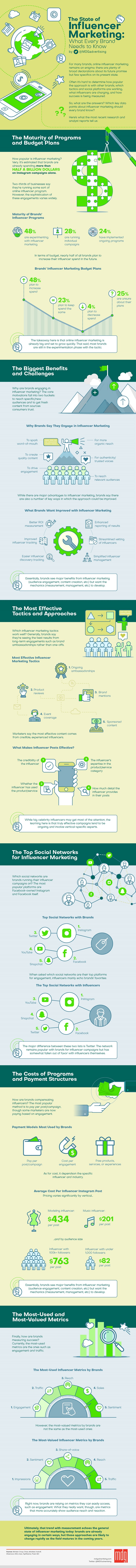The State of Influencer Marketing: What Every Brand Needs to Know [Infographic]   Social Media Today