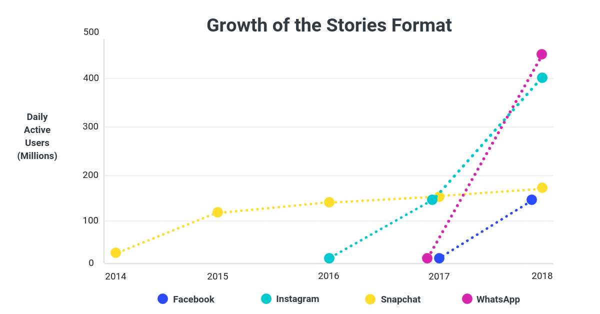 Chart shows Stories usage across Facebook's apps