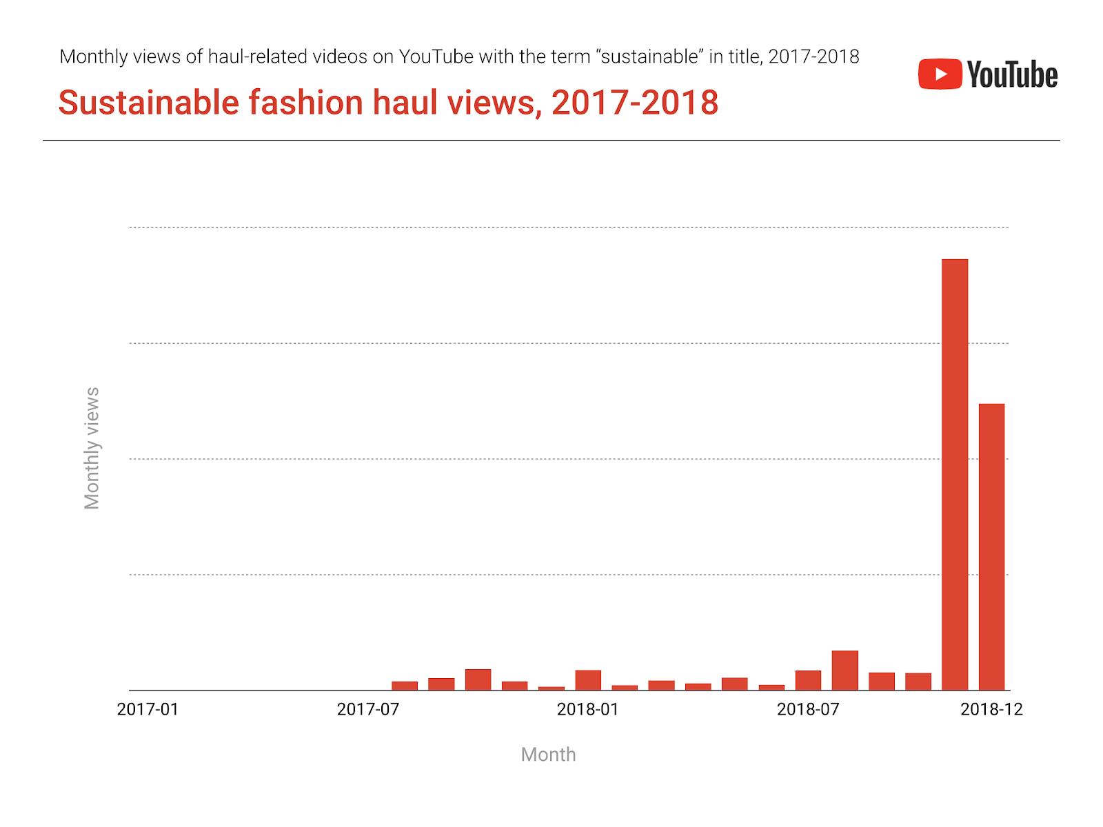 YouTube sustainable fashion stats