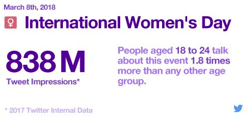 Celebrating International Women's Day on Social [Infographic] | Social Media Today