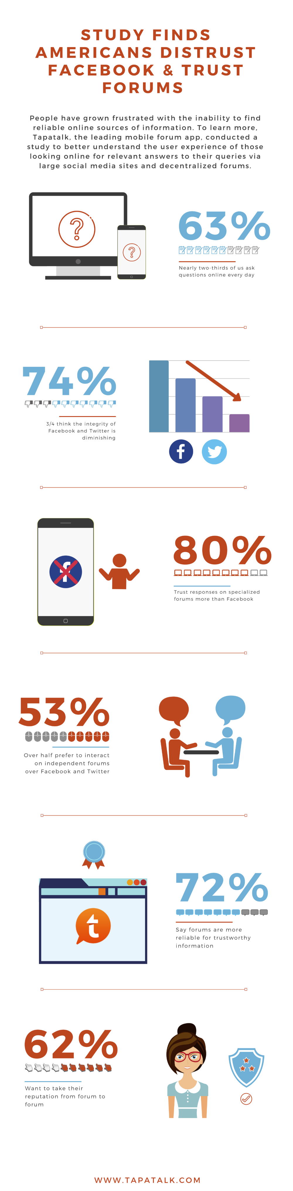 Social media trust survey results