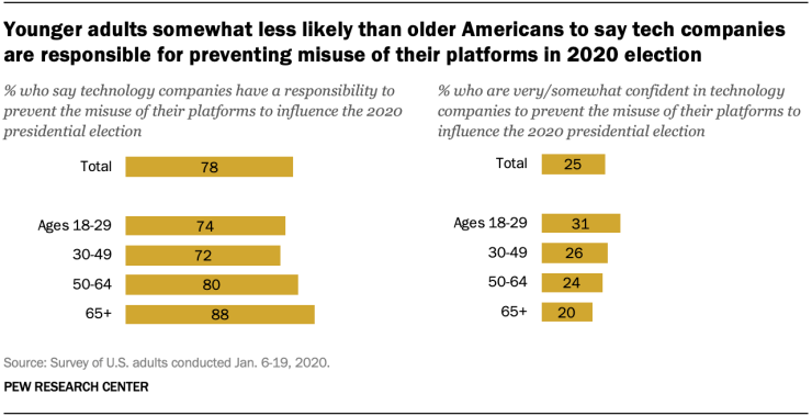 Pew Research tech trust
