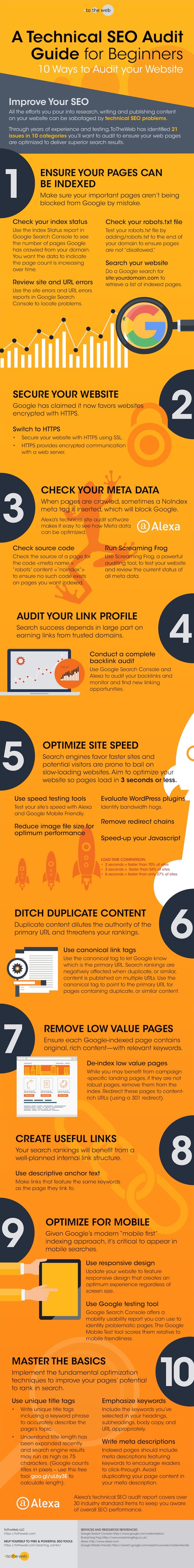 A Technical SEO Audit Checklist to Improve Google Search [Infographic] | Social Media Today