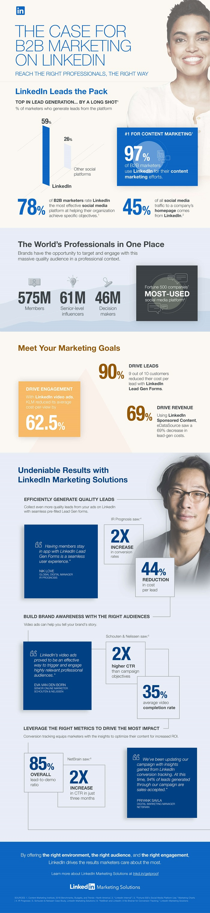 The case for B2B marketing on LinkedIn infographic