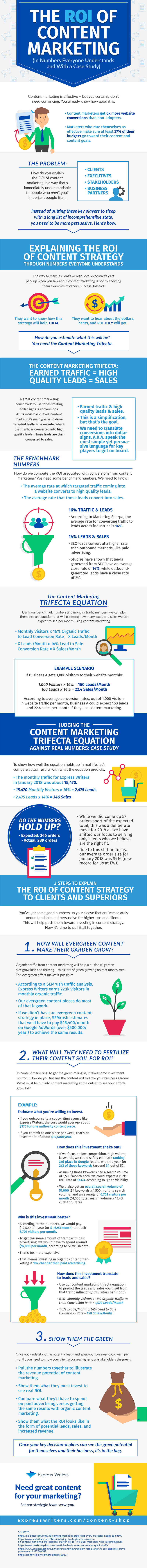 Infographic lists key content marketing ROI measures