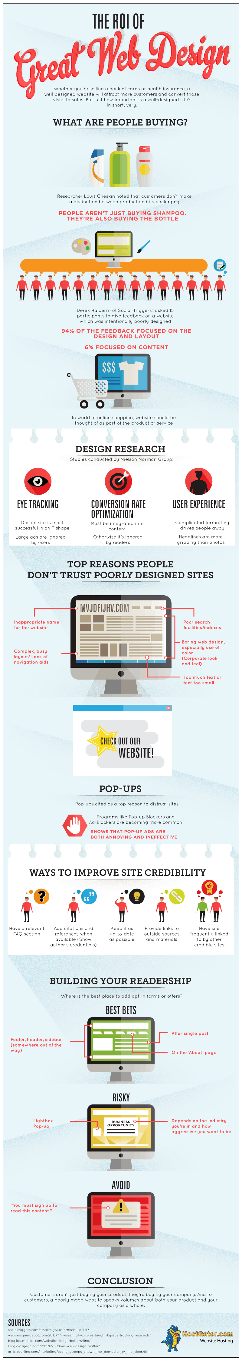 The ROI of Web Design infographic