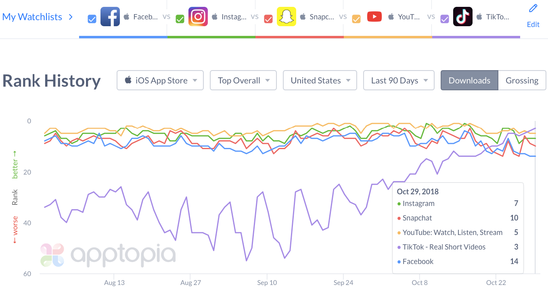 Tik Tok app ranking [chart]