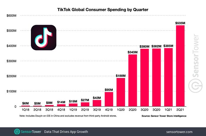 TikTok spending growth