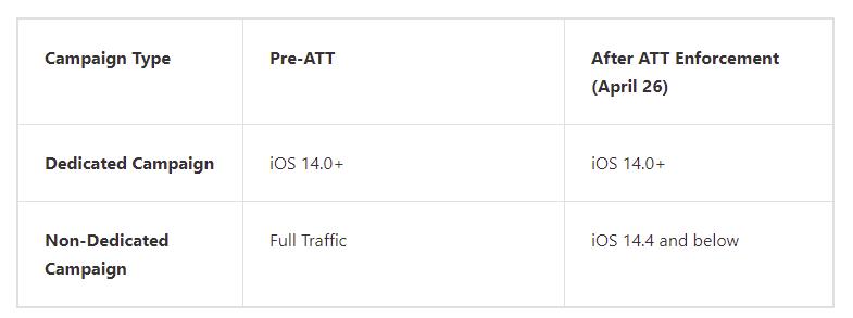 Изменения в TikTok iOS 14