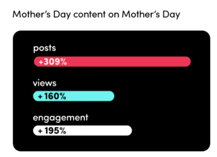 TikTok Mother's Day data