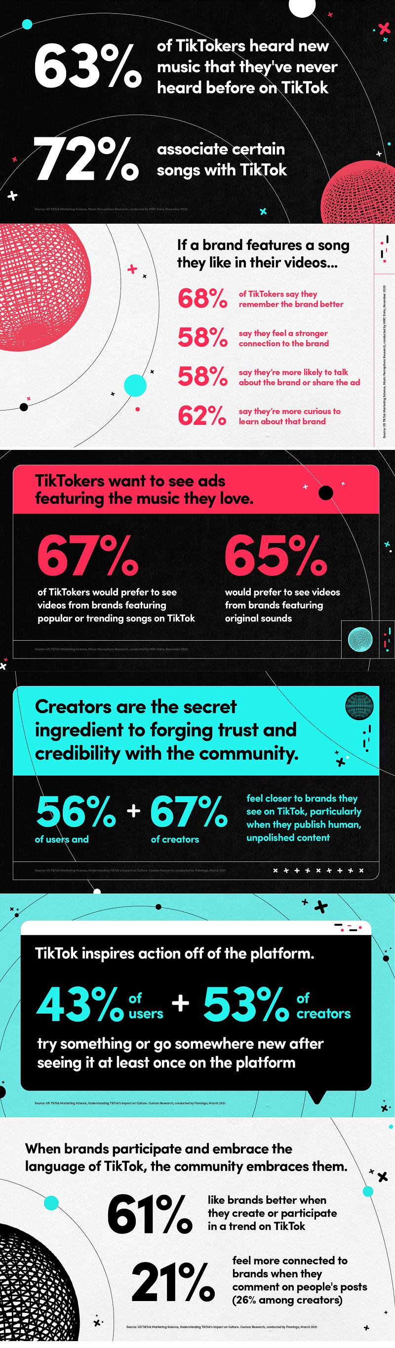 TikTok music infographic