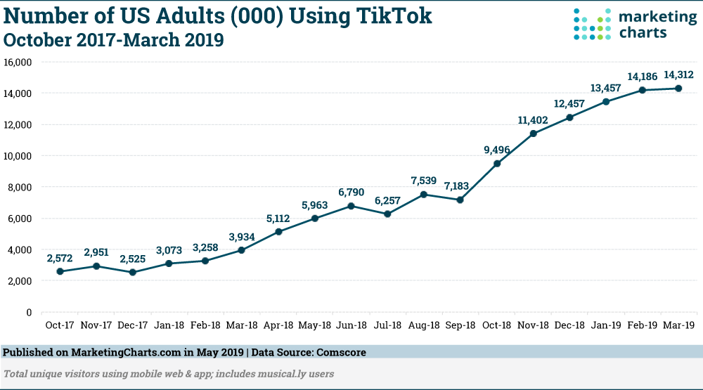 TikTok users in the US over time [chart]