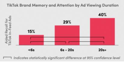 TikTok ad response study