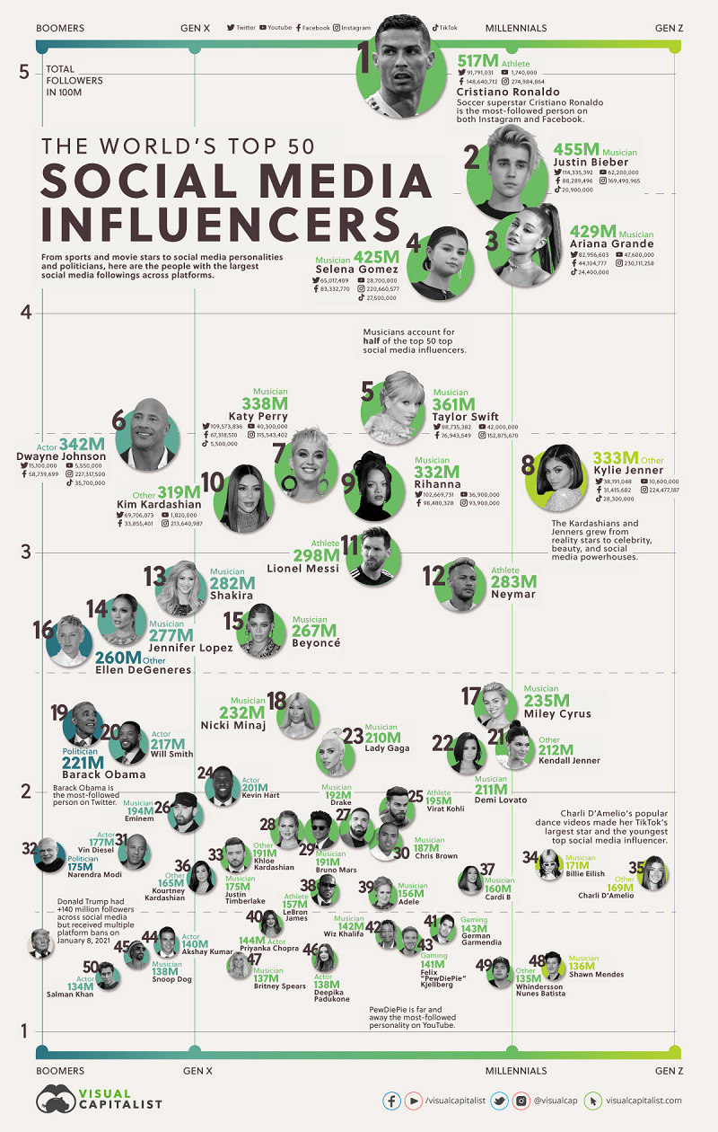 Most follow people on social media infographic