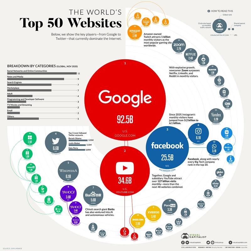 Top 50 websites