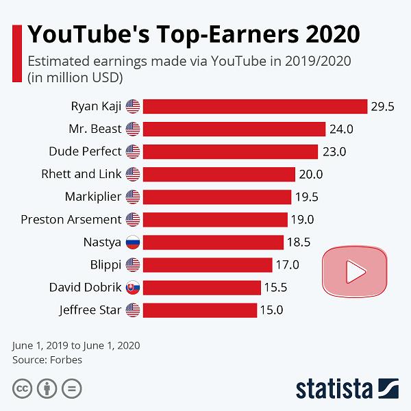 Лучшие ютуберы 2020