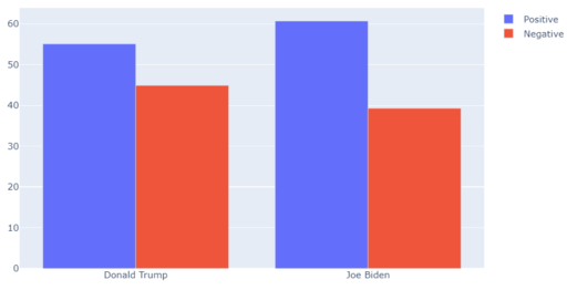Trump vs Biden sentiment