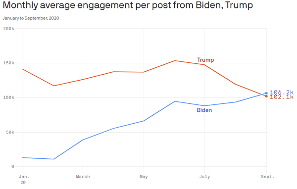 Trump vs Biden - tweet engagement
