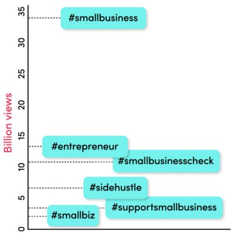 TikTok business hashtags