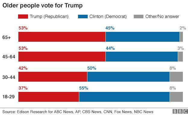 Exit poll results from 2016 US Presidential election