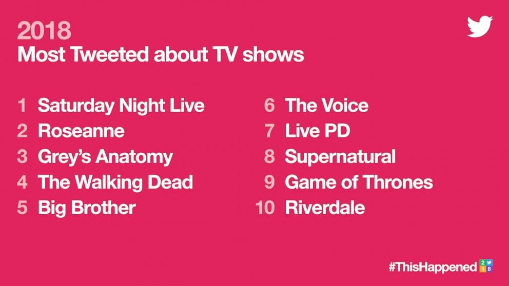 Twitter trends of 2018 - TV shows