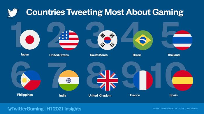 Estadísticas de juegos de Twitter