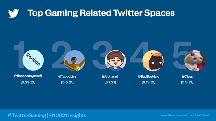 Información sobre los juegos de Twitter