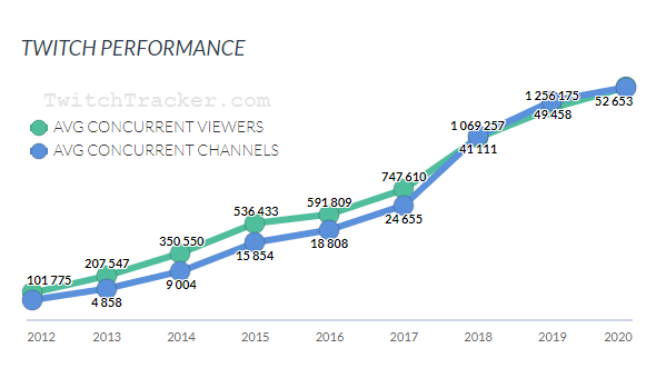 Twitch viewer growth
