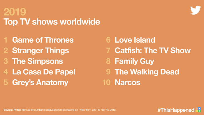 Twitter Trends 2019 - TV shows